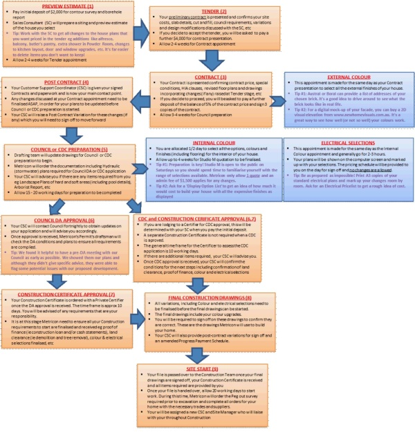 Metricon Build Process
